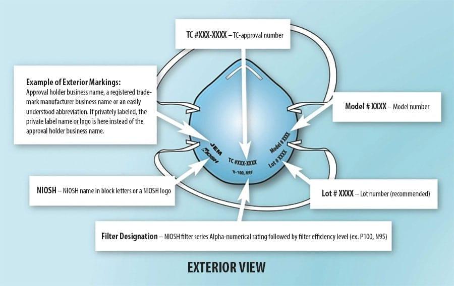 Thông số kỹ thuật và tiêu chuẩn khẩu trang NIOSH