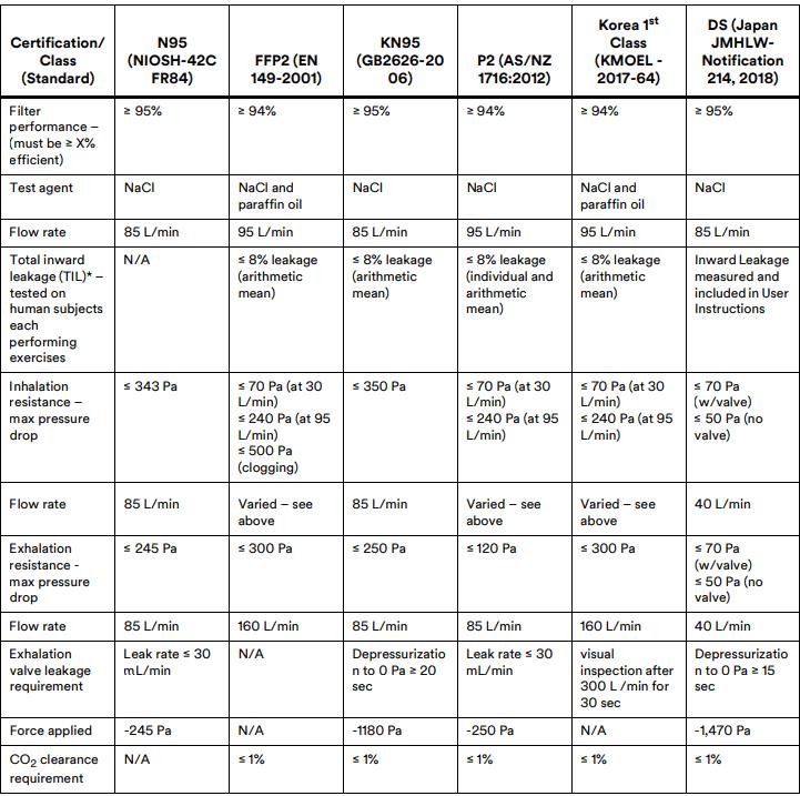 so sánh tiêu chuẩn N95, FFP2, P2, KN95, Hàn Quốc, Japan